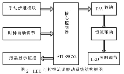 stc89c51内部电路框图