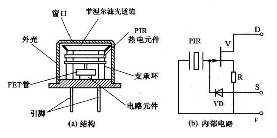 图6 红外传感器内部结构与内部电路图