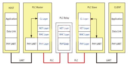 利用电力线载波soc实现路灯远程监控应用